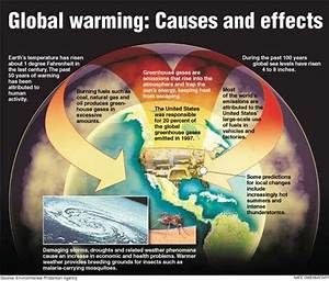 This Diagram Explains The Causes And Effects Of Global Warming On The Earth