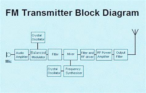 Electrical Electronics Engineering Transmitter
