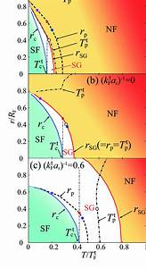 R  U2212 T Phase Diagram Of A Trapped Fermi Gas   A   K T F A S