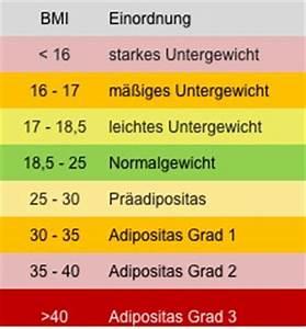 Bmi Wert Berechnen : bmi tabelle rezeptrechner ~ Themetempest.com Abrechnung
