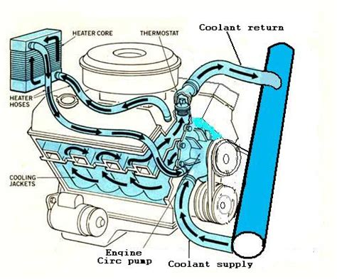 Boat Engine Cooling Diagram by 454 160 Degree Thermostat Napa