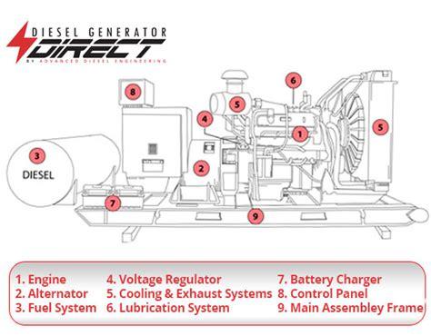 how diesel generators work their parts and function