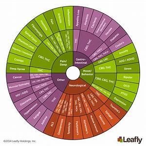 marijuana uses list
