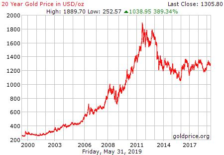 gold rate  usa usdoz historical gold price chart