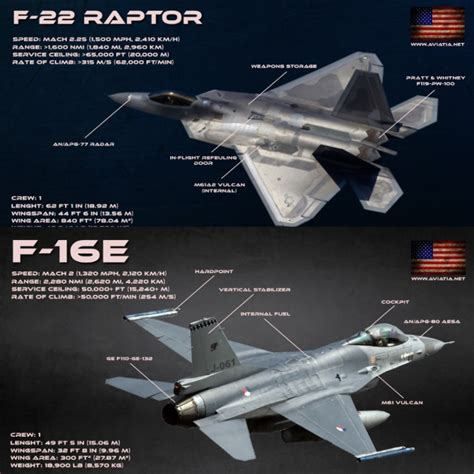 F-22 Raptor Vs F-16 Fighting Falcon
