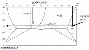 The Equilibrium Phase Diagram Of Magnesium Alloy