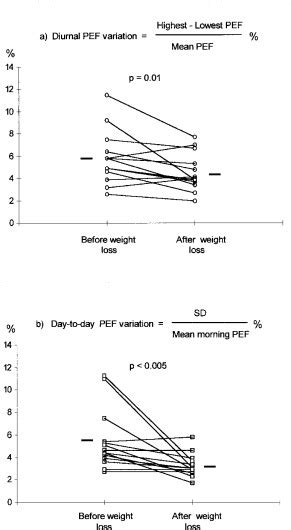 Effects of Weight Loss on Peak Flow Variability, Airways