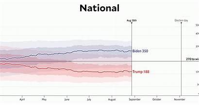 Poll Winning Biden Projection Chance National Newsmakerslive