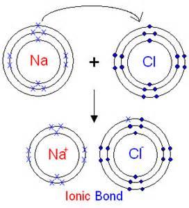 ionic bonding kast edu