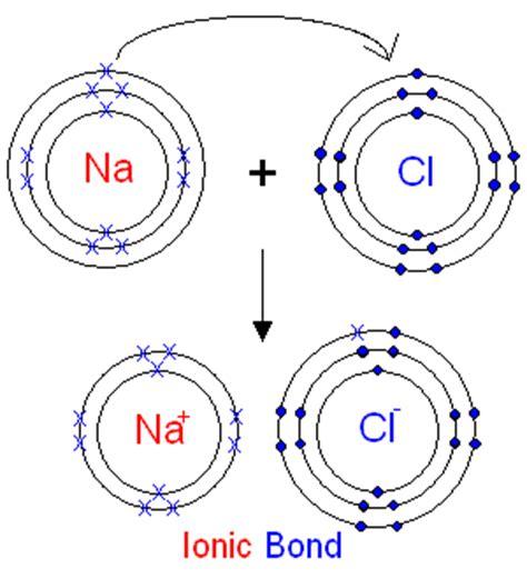 ionic salt l recall ionic bonding kast edu