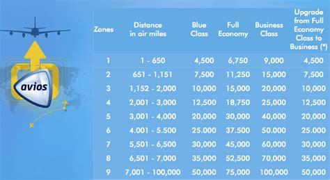 ultimate honeymoon  caribbean    british airways avios weekend blitz