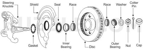 What Do Wheel Bearings In Cars Do?