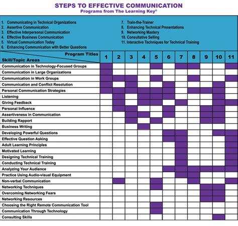 am駭agement cuisine communication plan communication plan product