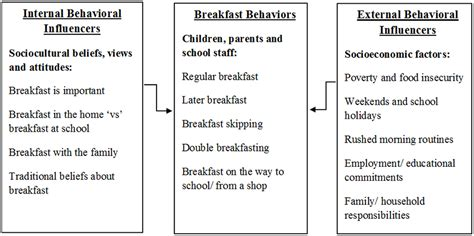 Universal Free School Breakfast