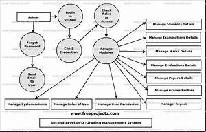 Grading System Uml Diagram