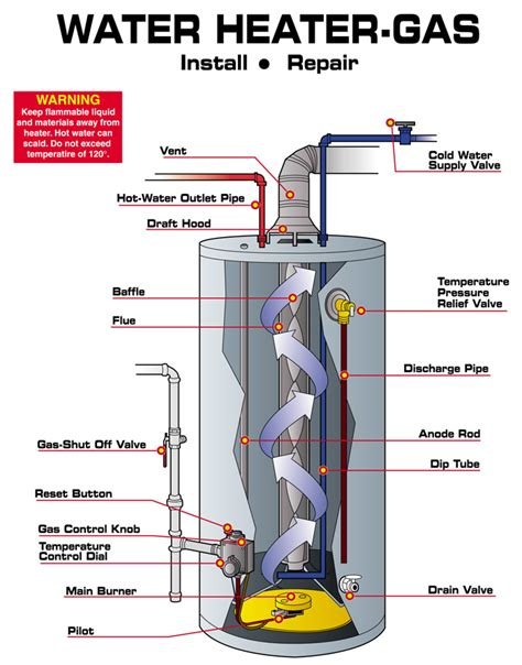 Water Heater Repair Replacement Installation