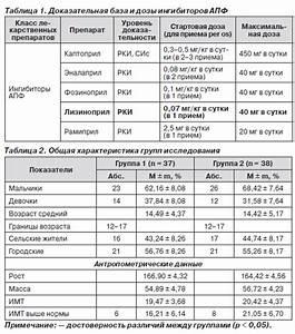 Золотой стандарт диагностики почечной гипертонии