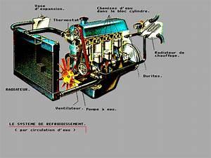 Circuit De Refroidissement Moteur : illustration syst me de refroidissement ~ Gottalentnigeria.com Avis de Voitures