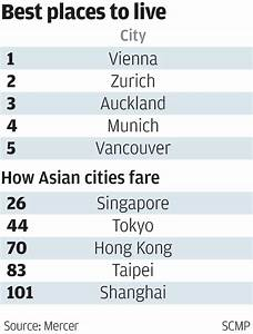 Hong Kong ranked 70th in world for quality of living - way ...