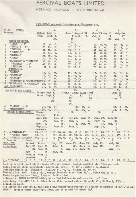 Boat Terms List by Broadland Memories Boatyards And Boats
