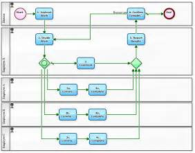 Workflow Sample  A Workflow For Emergency Instructions