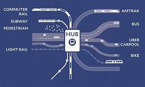 Run Hubs