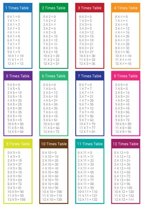simple times tables sheet printable bub hub