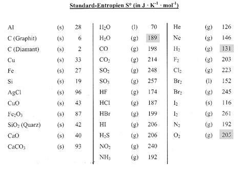 entropie und freie enthalpie chemiezauberde