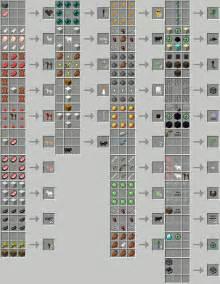 Minecraft Mod Crafting Recipes