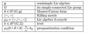 Examples Of Prequantum Field Theories Iv  Wess