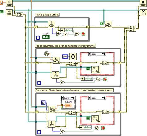 Diagram Consumer by 9 Producer Consumer Exle Block Diagram