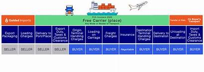 Fca Incoterms Mean Does Means Table Pricing