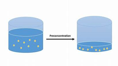 Volume Mean Does Preconcentration Science Definition Solvent