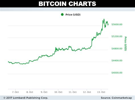 bitcoin surges upward tradinggodsnet