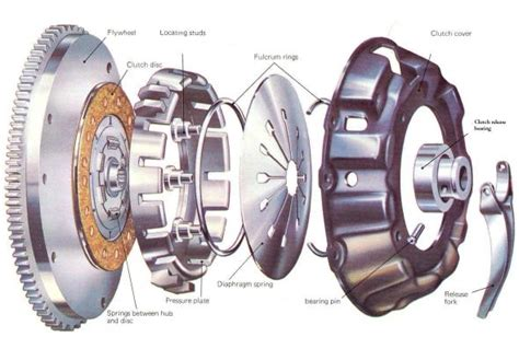 How To Identify Clutch Problems