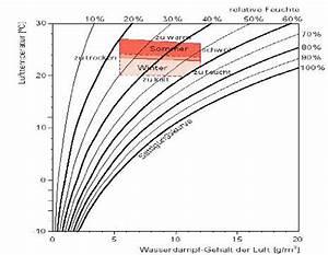 Luftfeuchtigkeit Temperatur Tabelle : csn blog richtig und regelm ig l ften tipps und ~ Lizthompson.info Haus und Dekorationen