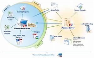 P2ware Portfolio Server 7