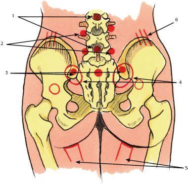 lage rugpijn menstruatie