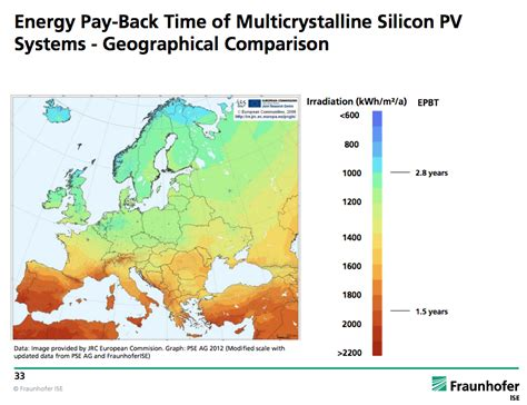 Solar Energy Payback Time (Charts)   CleanTechnica