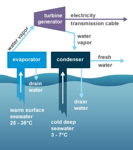 Ocean Thermal Energy Conversion Explained Your