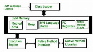 How Jvm Works - Jvm Architecture