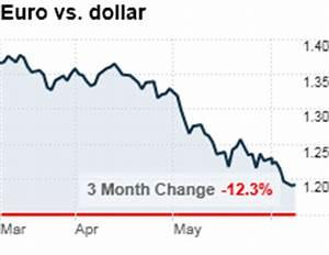 Euro Leaps Vs Dollar On Ecb Spain Bond Sale China