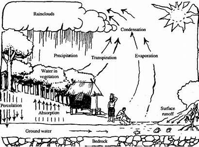 Environment Human Pollution Interaction Water Cycle Clipart