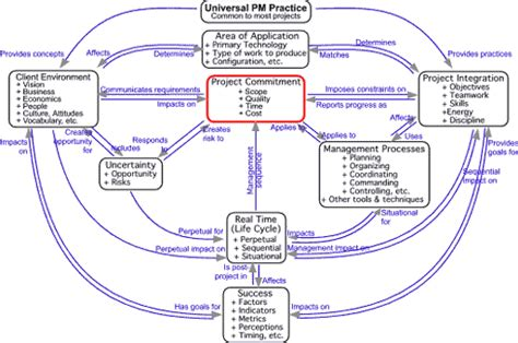 expert project management modeling project management