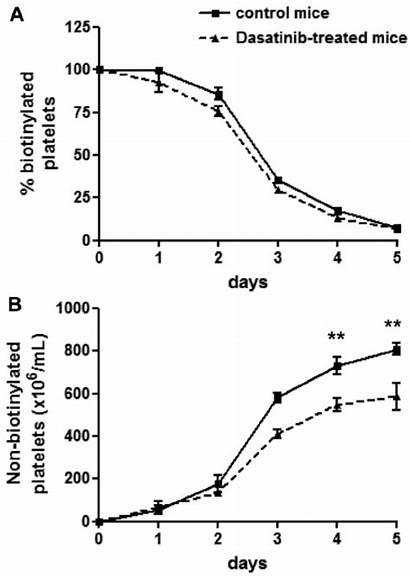 Platelet Mice Span Normal Control Line Dasatinib