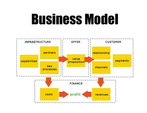 What Is Business Model. Professional Mba Houston Hedge Fund Index Etf. Bankruptcy Attorney Birmingham Al. Analytics Software Free Delta Global Security. Free Online Dating Sites In India. Best Merchant Account Services. Network Management Company York Dental Edina. Water Science Experiments For Kids. Home Insurance Lincoln Ne Lansing Web Design