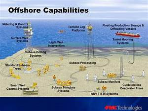 10 Best Oil And Gas Diagrams Images On Pinterest