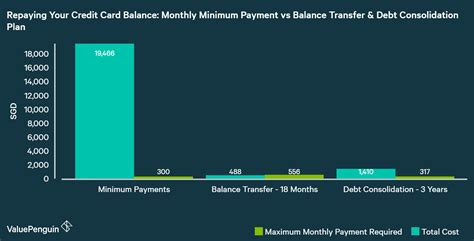 Maybe you would like to learn more about one of these? Why You Should Avoid the Monthly Minimum Credit Card Payment Trap - The New Savvy