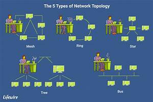 Introduction To Computer Network Topology