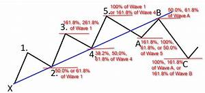 Elliott Wave Fibonacci Forex Trading Charts Stock Charts